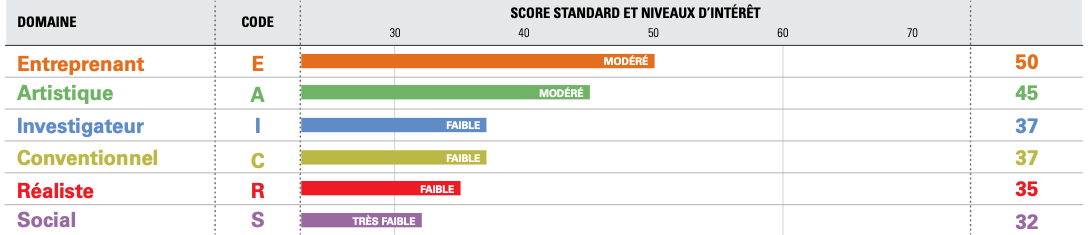 GRAPHIQUE-RESULTATS-STRONG